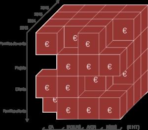 WHY Cube est un outil de tableaux de bords pour TPE et PME
